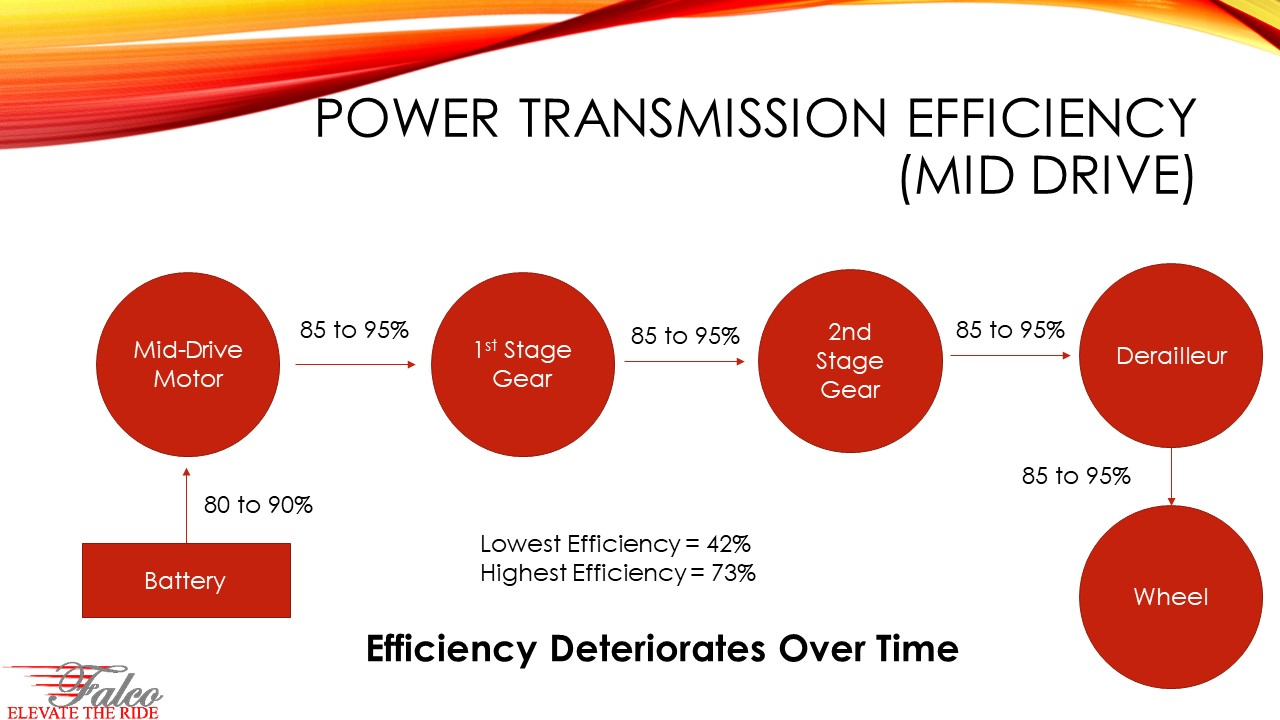 Power Transmission Efficient of Mid-Drive Motors