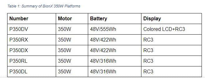 Summary of BionX 350W Platforms